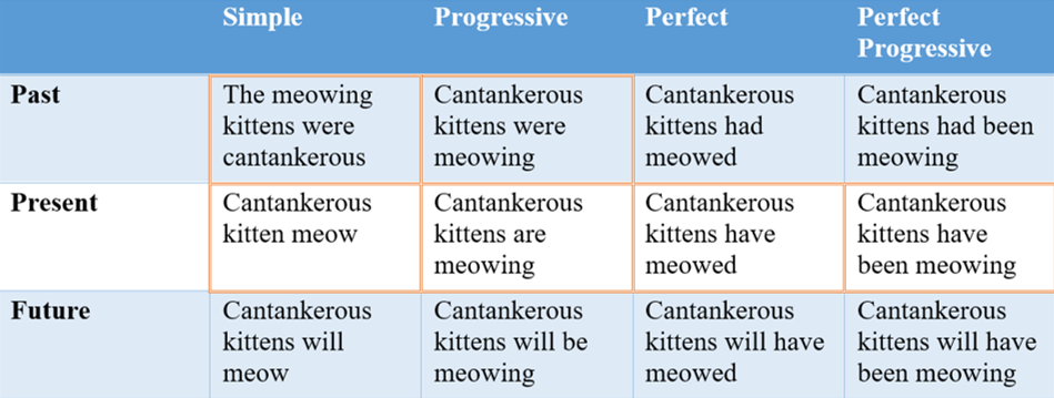 A table demonstrating the main tenses and aspects of English.